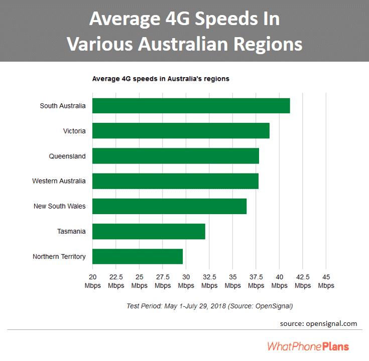 Average 4G speeds in different regions, Australia