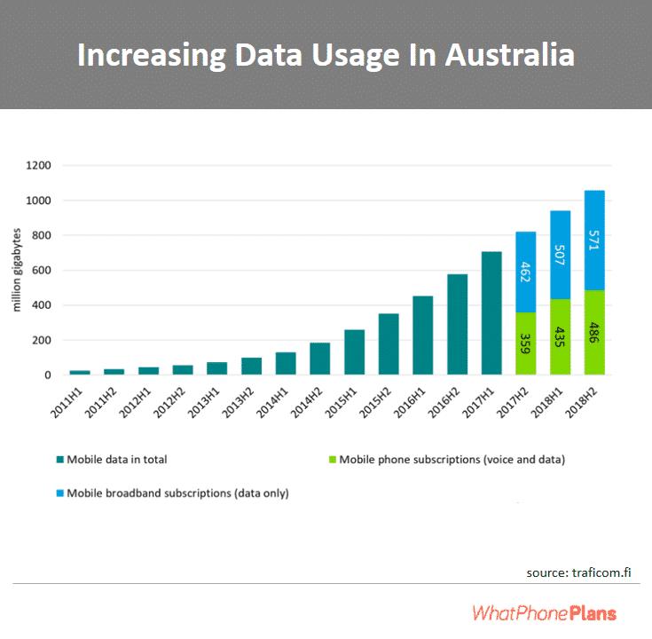 Data usage has increased in Australia