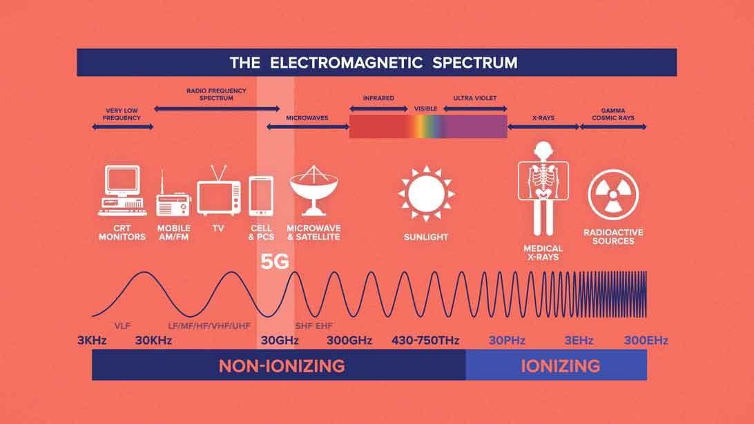 The electronice spectrum