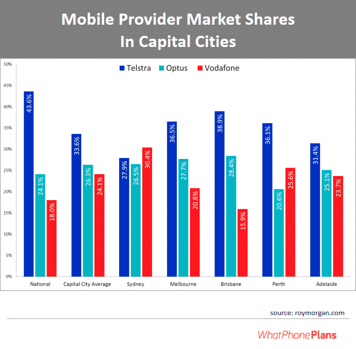 Mobile provider market shares in capital cities in Australia