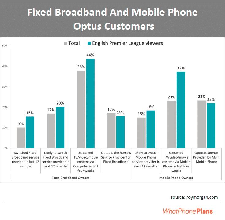 Fixed broadband and mobile phone Optus users