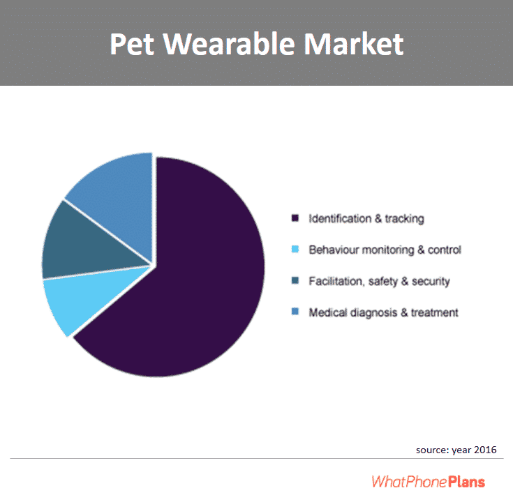 Globally, pet owners are more interested in pet wearables for tracking and identification reasons.