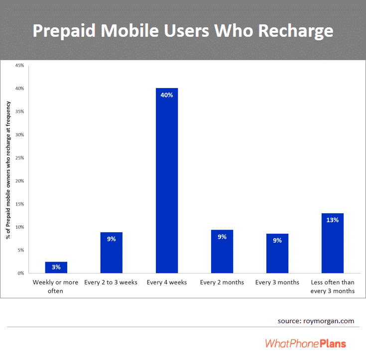 Frequency of % of prepaid mobile users who recharge