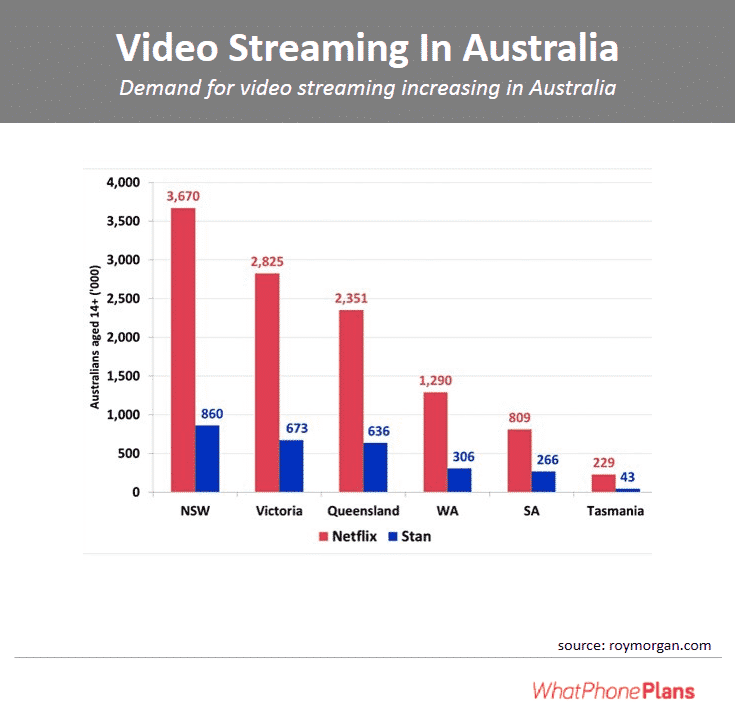 Demand for video streaming increasing in Australia