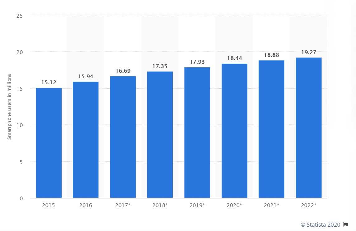 18.5 million smartphone users in Australia this 2020