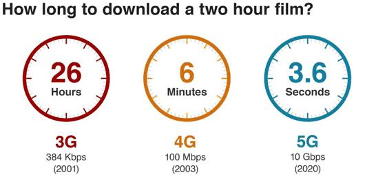 3G vs 4G vs 5G download speeds
