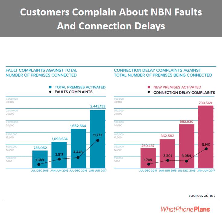 customers complaint