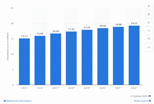 Number of Australian smartphone users continues to grow.