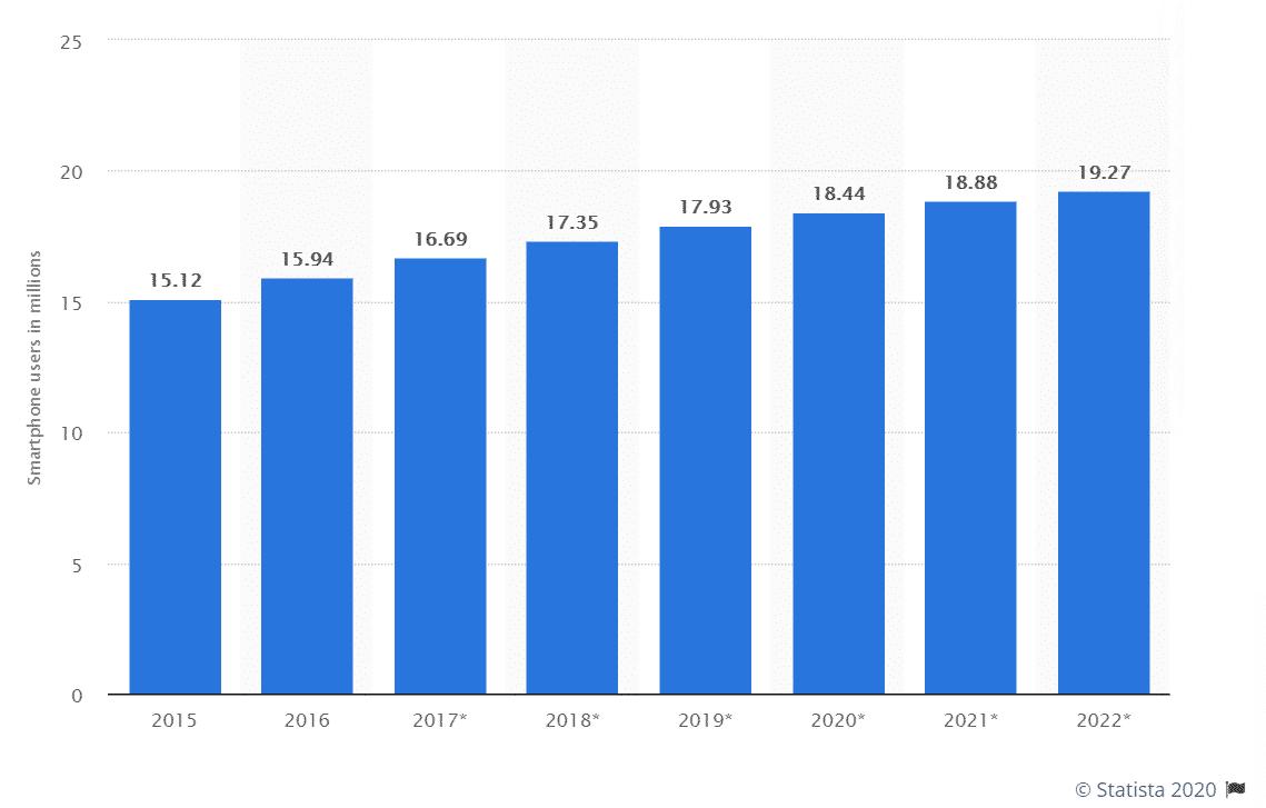 Number-of-smartphone-users-in-Australia