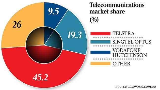 telecommunications market share