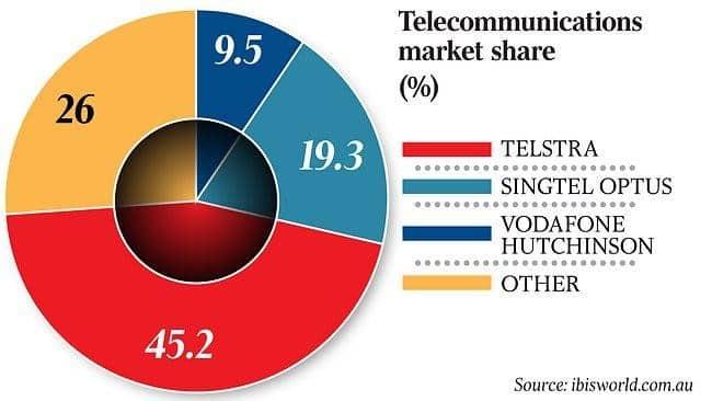 telecommunications market share