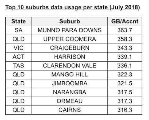 Top 10 suburbs data usage 2018