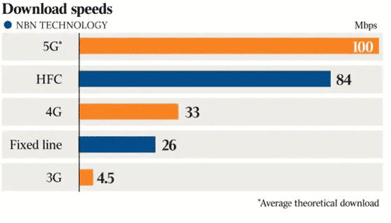 5G vs NBN download speeds