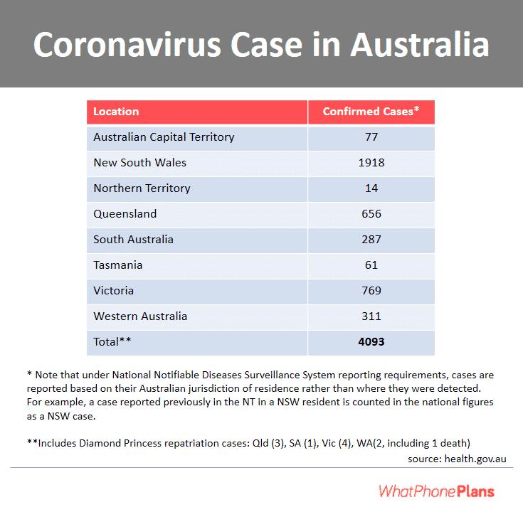 coronavirus case in AU