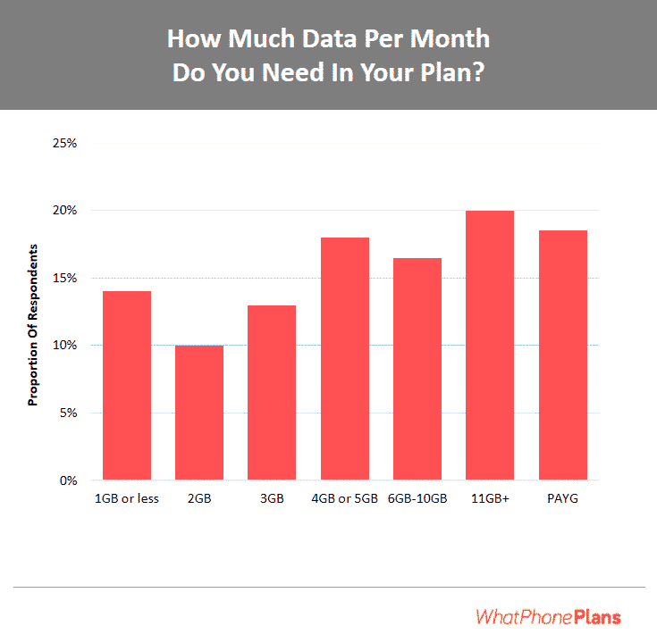 how much data they need per month