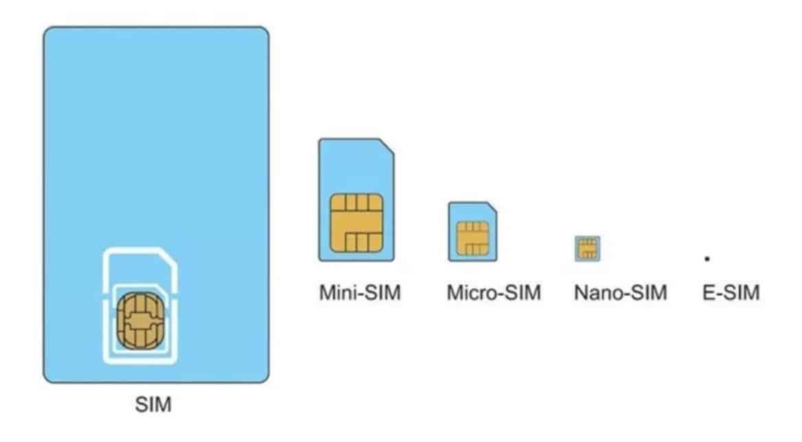 different types of SIM