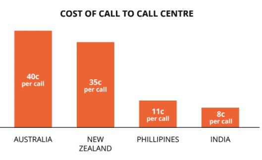 Australian customer call centers cost