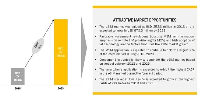 Global eSIM market growth drivers