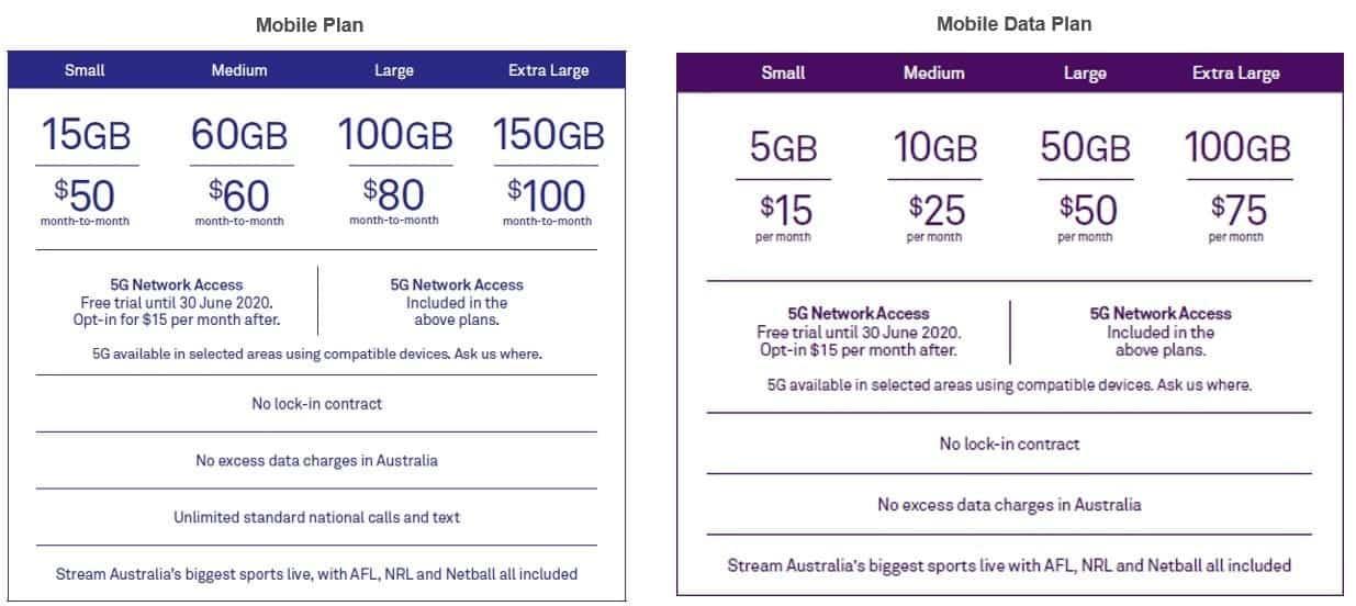 Telstra's mobile data plans
