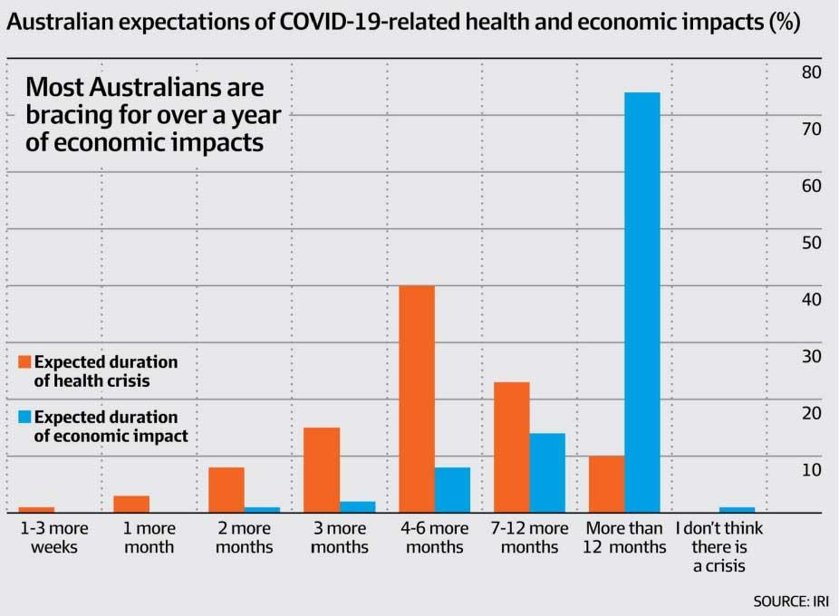 COVID 19 impact on the economy