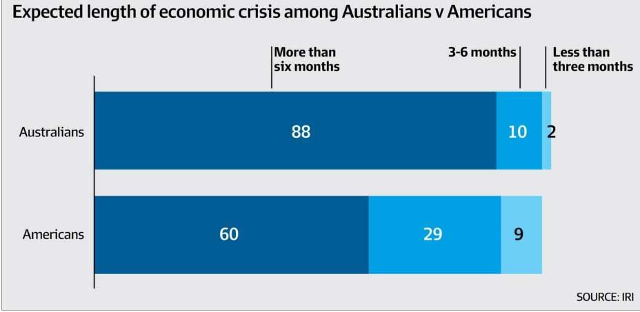 IRI Australia survey