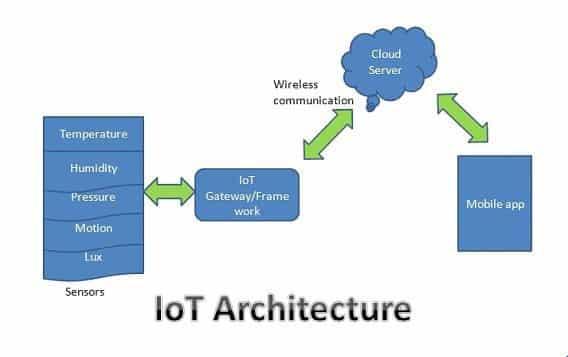 Smart-home-IoT-architecture