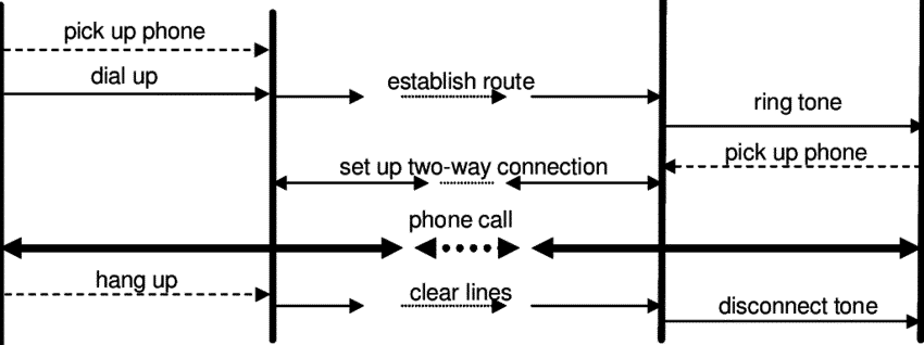 process of telephone call