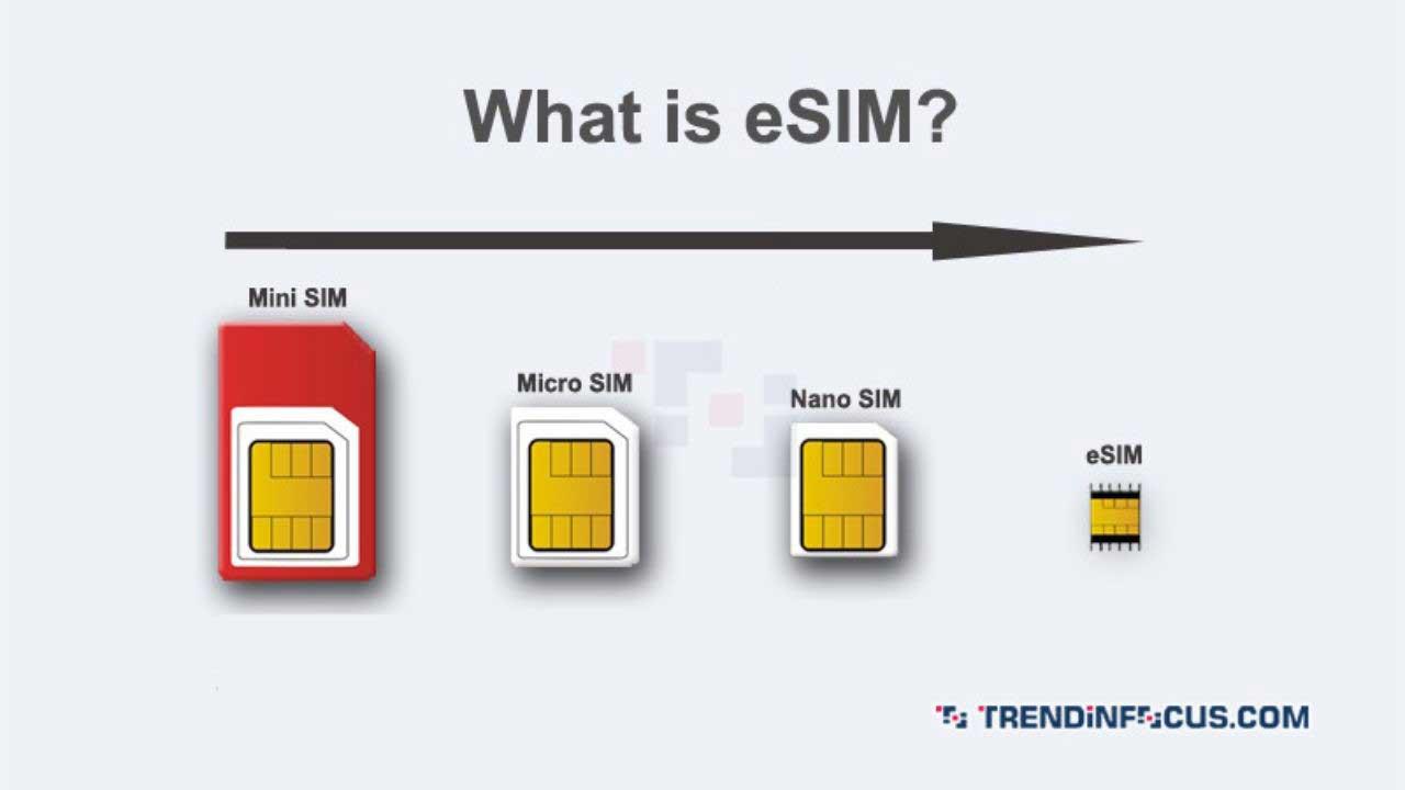Different generations of SIM