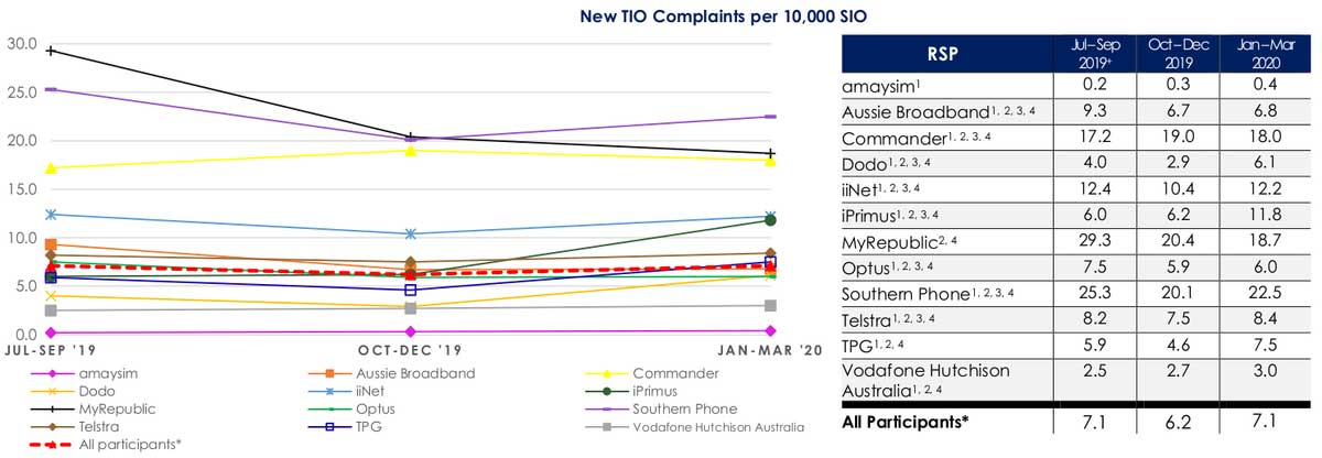 complaints to the TIO per 10,000