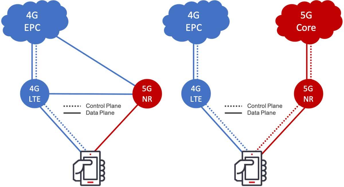 Non-standalone-5G-vs-standalone-5G
