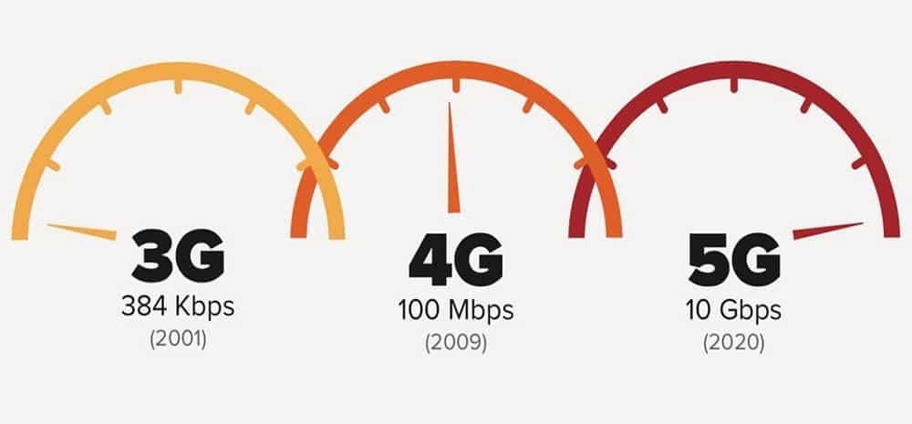 Comparison between network speeds