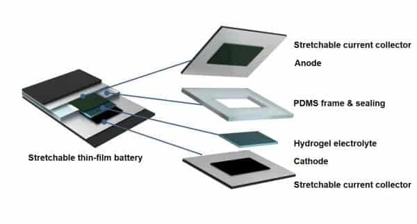 components of a flexible battery