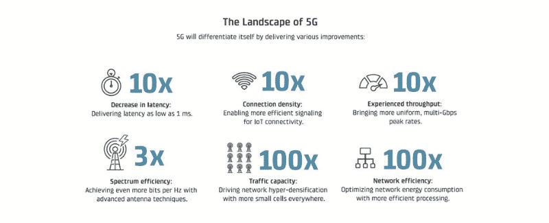 landscape of 5G