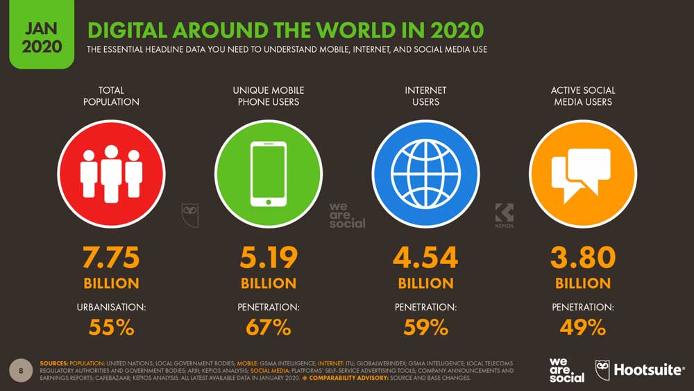 59 percent of the world population uses the Internet
