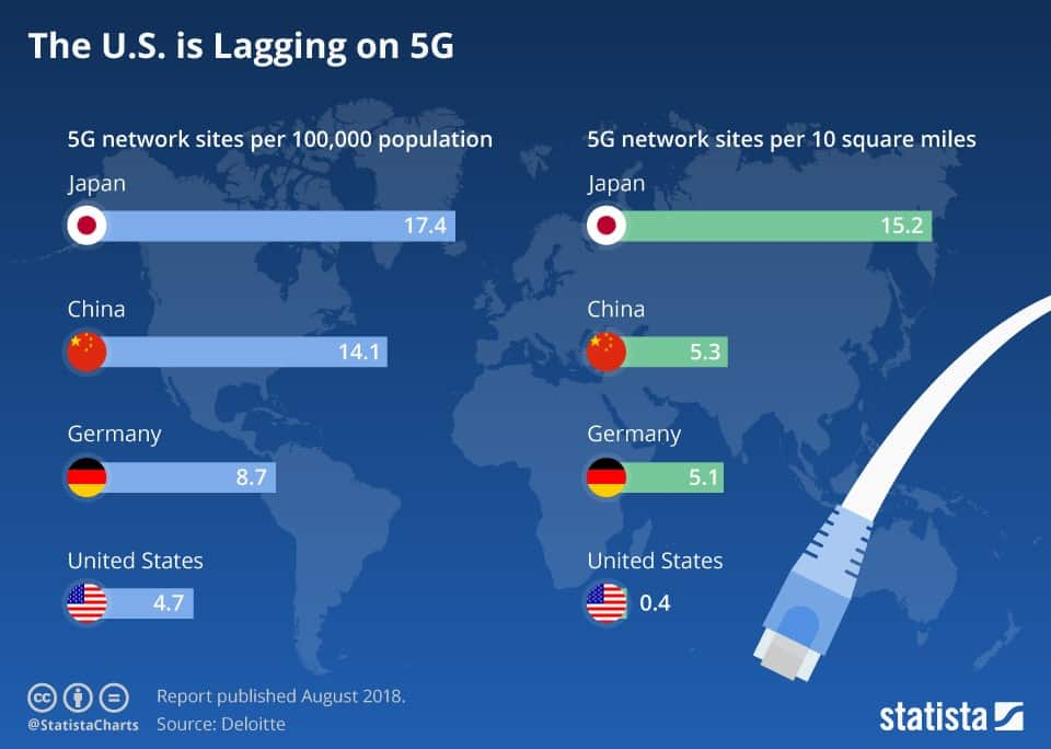 5G race as of 2018