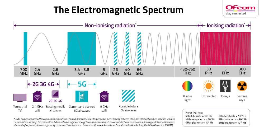 radiation spectrum