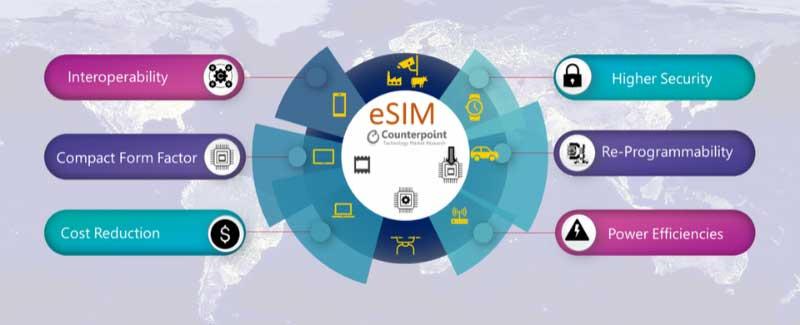 advantages of eSIM