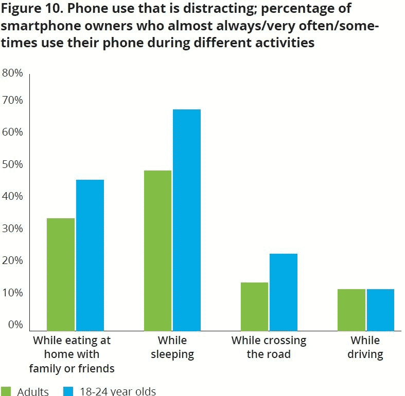 Deloitte report suggest high percentages of adults are distracted by their phone usage