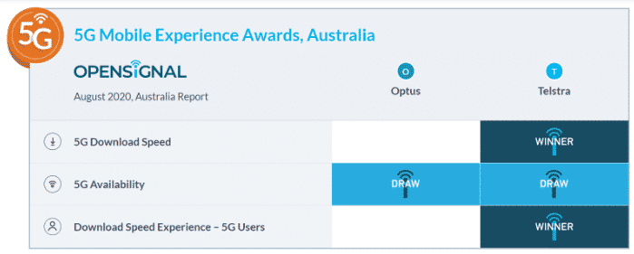 Opensignal has awarded Telstra 5G