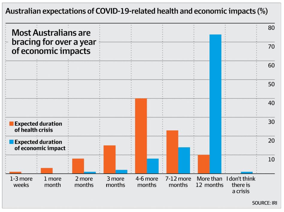Current estimates of COVID-19 cases in Australia