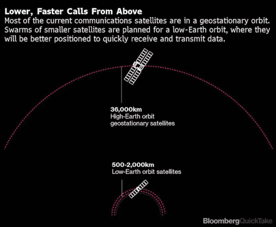 LEO satellites vs traditional satellites