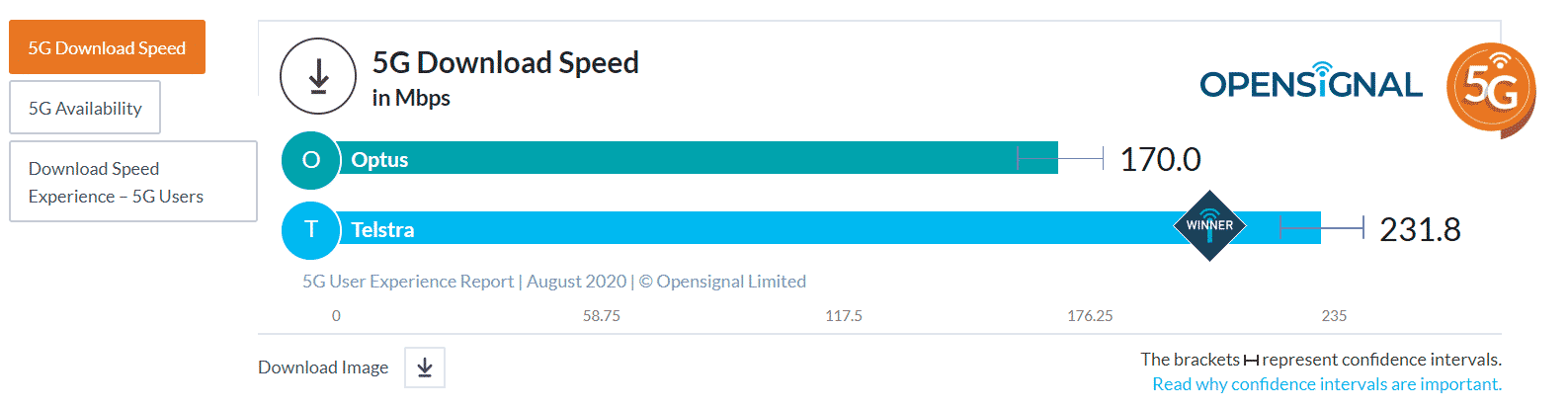 Opensignal's tests saw Telstra 5G average 231.8Mbps