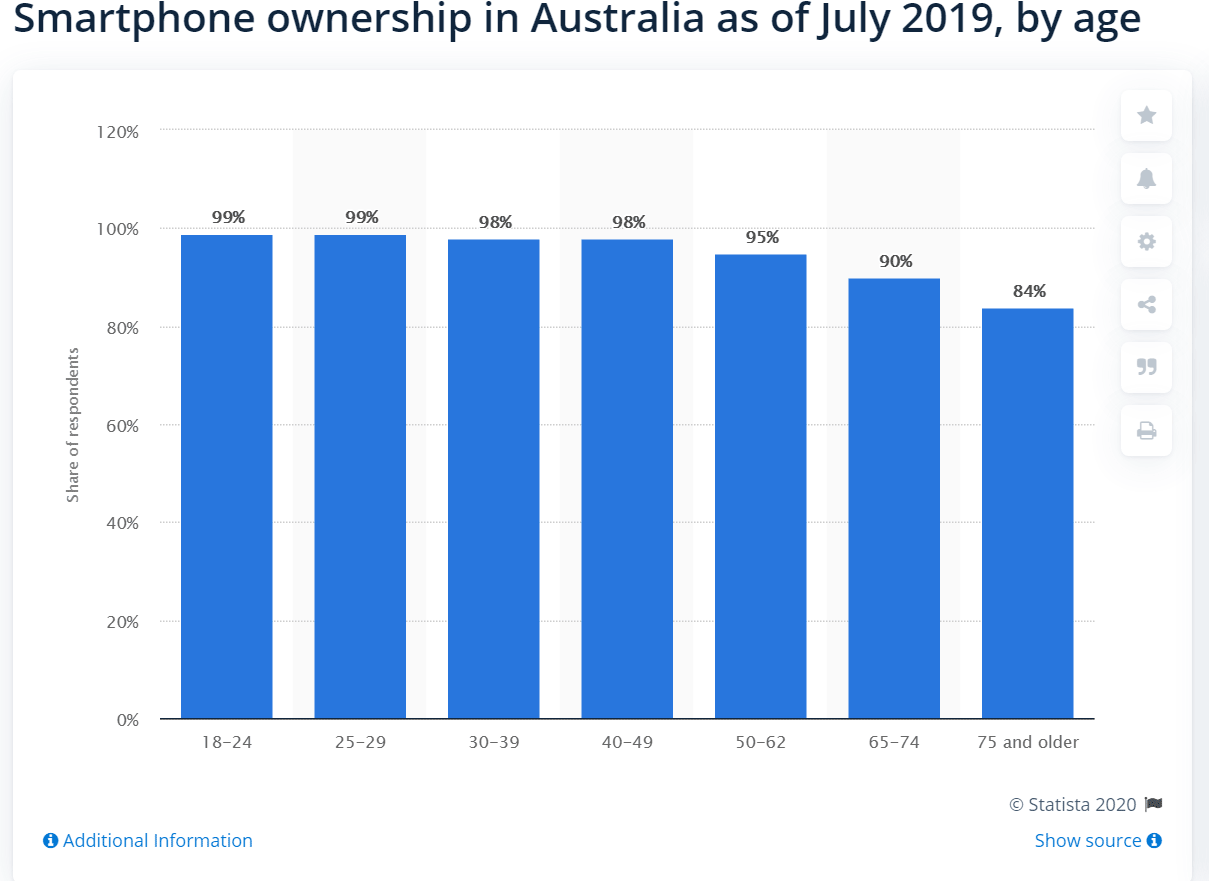 Australians between 18 and 24 own a smartphone