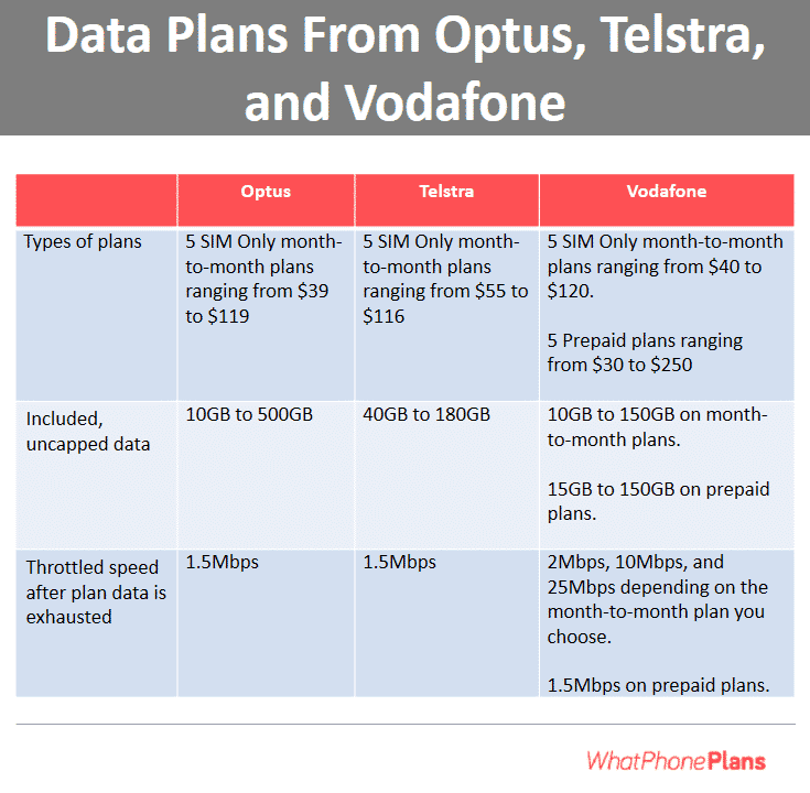 data plans from Optus, Telstra, and Vodafone