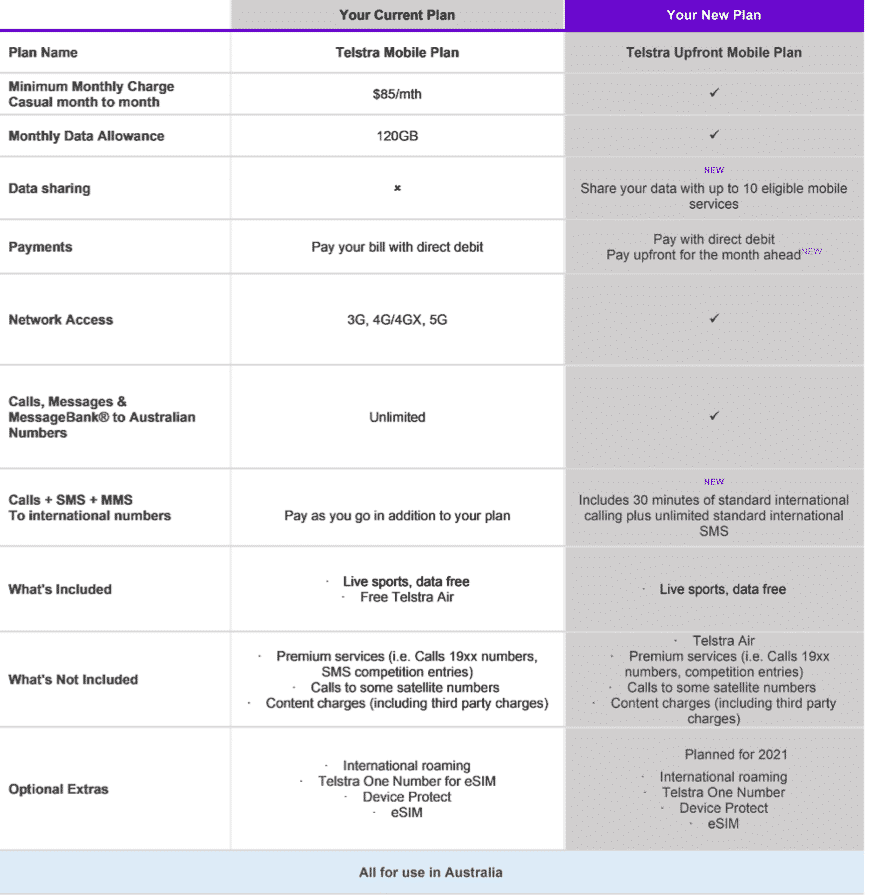Telstra postpaid plans vs new Telstra upfront postpaid plan