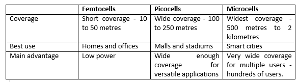 finding the right type small cell