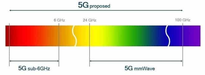The 5G spectrum