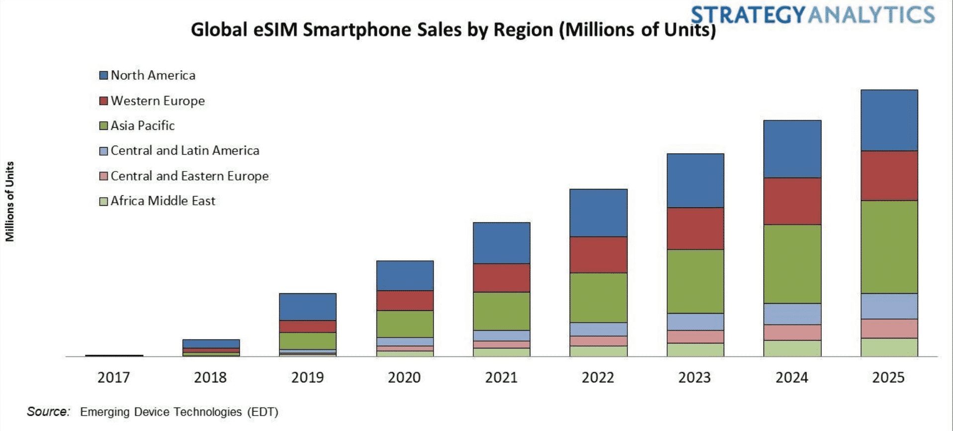 Research by Strategy Analytics indicates global eSIM smartphone sales will continue.