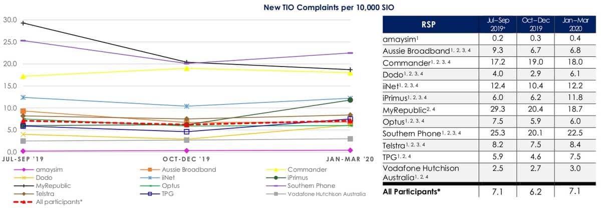 complaints amongst the major mobile telcos